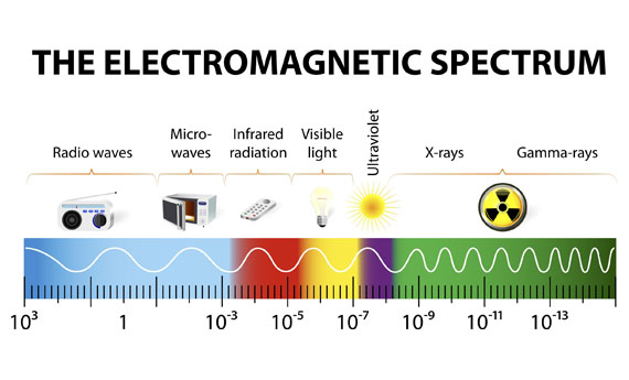 The electrical spectrum